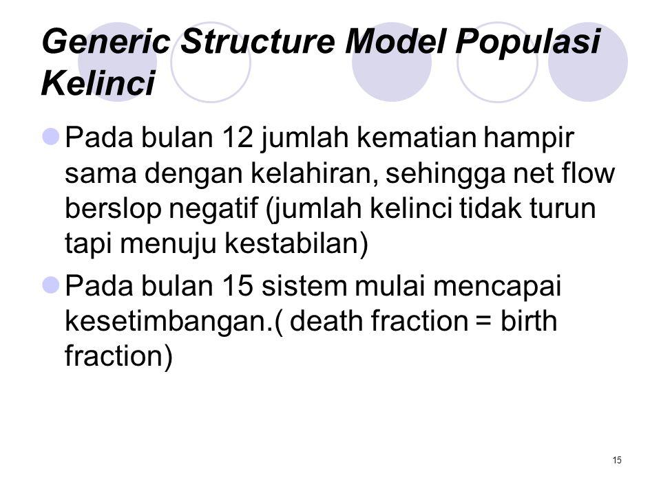 15 Generic Structure Model Populasi Kelinci Pada bulan 12 jumlah kematian hampir sama dengan kelahiran, sehingga net flow berslop negatif (jumlah keli