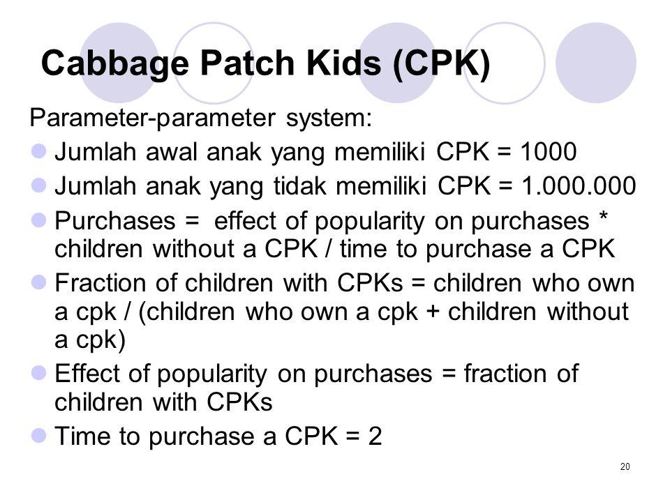20 Cabbage Patch Kids (CPK) Parameter-parameter system: Jumlah awal anak yang memiliki CPK = 1000 Jumlah anak yang tidak memiliki CPK = 1.000.000 Purc