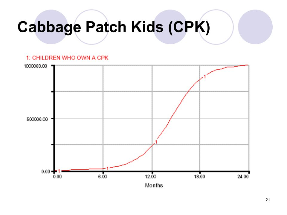 21 Cabbage Patch Kids (CPK)