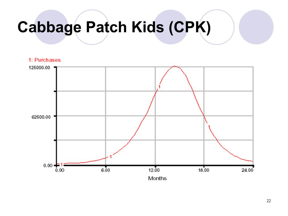 22 Cabbage Patch Kids (CPK)