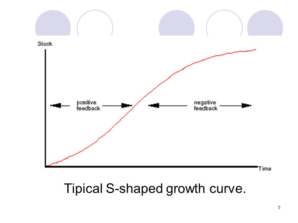 5 Tipical S-shaped growth curve.