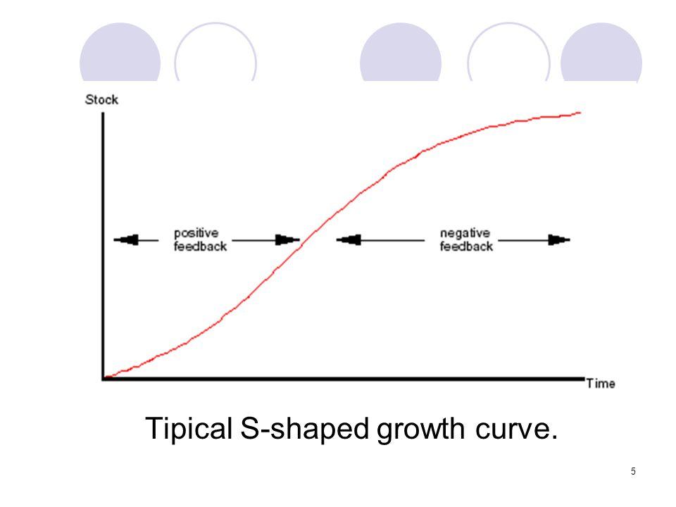 6 Generic Structure Shifting Loop Dominance Pergantian loop yang dominan menghasilkan S-shaped growth.