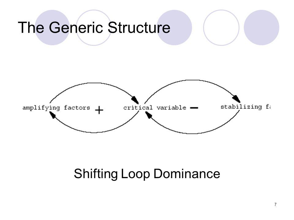 8 The Generic Structure Contoh pada pertumbuhan kelinci: Populasi kelinci meningkat  jumlah kelinci lahir meningkat  jumlah pasangan kelinci meningkat  jumlah bayi kelinci meningkat (positif feedback loop) Jumlah populasi kelinci meningkat  supplai air berkurang  kematian kelinci (negatif feedback loop).