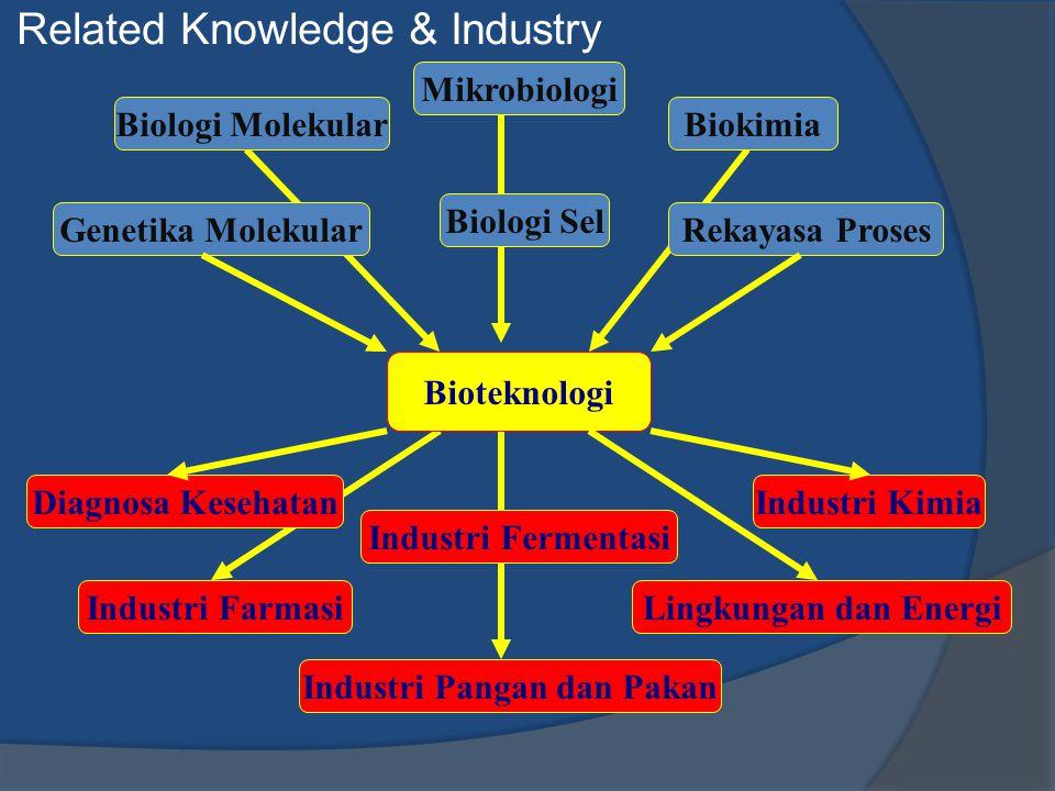 Mikrobiologi BiokimiaBiologi Molekular Biologi Sel Genetika MolekularRekayasa Proses Bioteknologi Diagnosa Kesehatan Industri Farmasi Industri Ferment