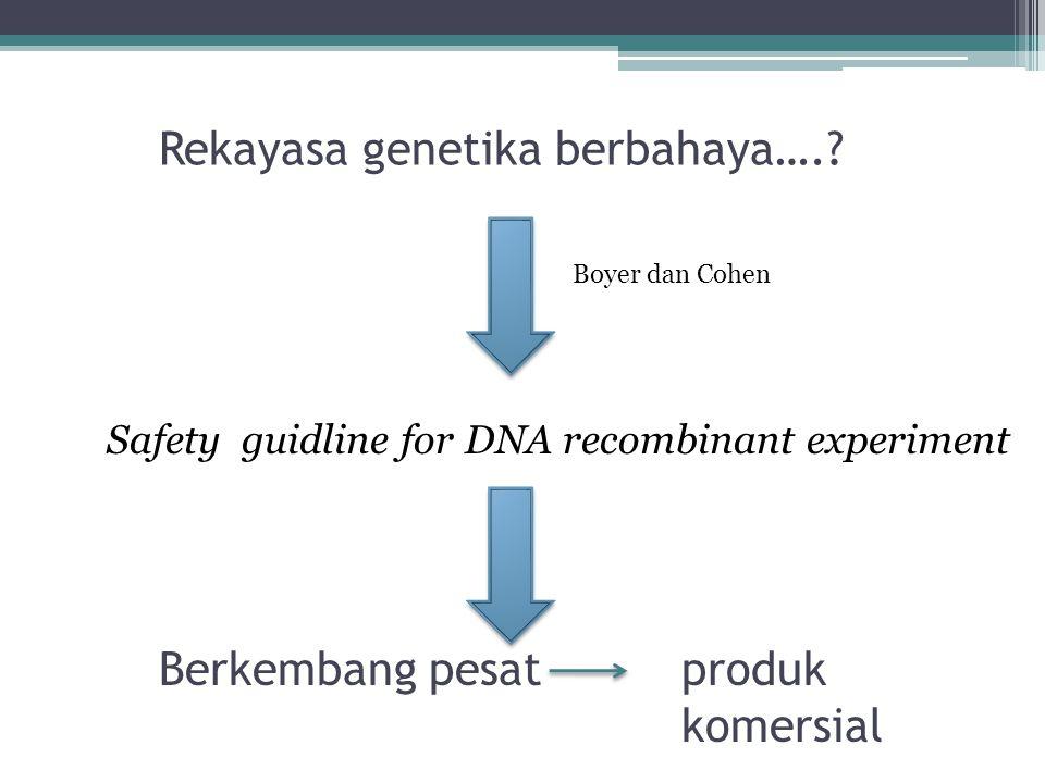 Rekayasa genetika berbahaya….? Boyer dan Cohen Safety guidline for DNA recombinant experiment Berkembang pesat produk komersial