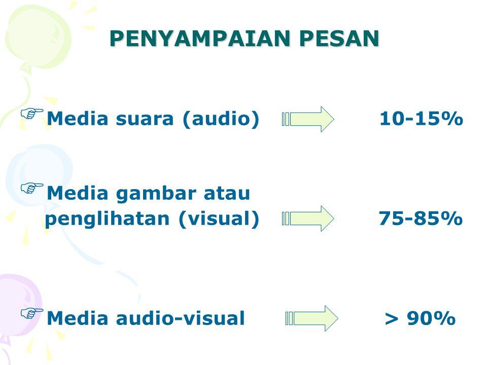 JENIS-JENIS MEDIA PEMBELAJARAN Audio Visual Audiovisual