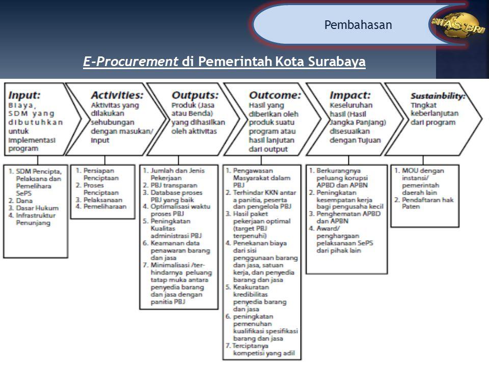 Pembahasan E-Procurement di Pemerintah Kota Surabaya