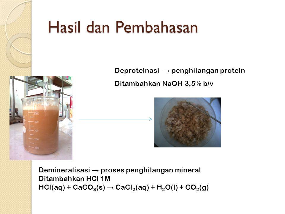 Hasil dan Pembahasan Deproteinasi → penghilangan protein Ditambahkan NaOH 3,5% b/v Demineralisasi → proses penghilangan mineral Ditambahkan HCl 1M HCl(aq) + CaCO 3 (s) → CaCl 2 (aq) + H 2 O(l) + CO 2 (g)