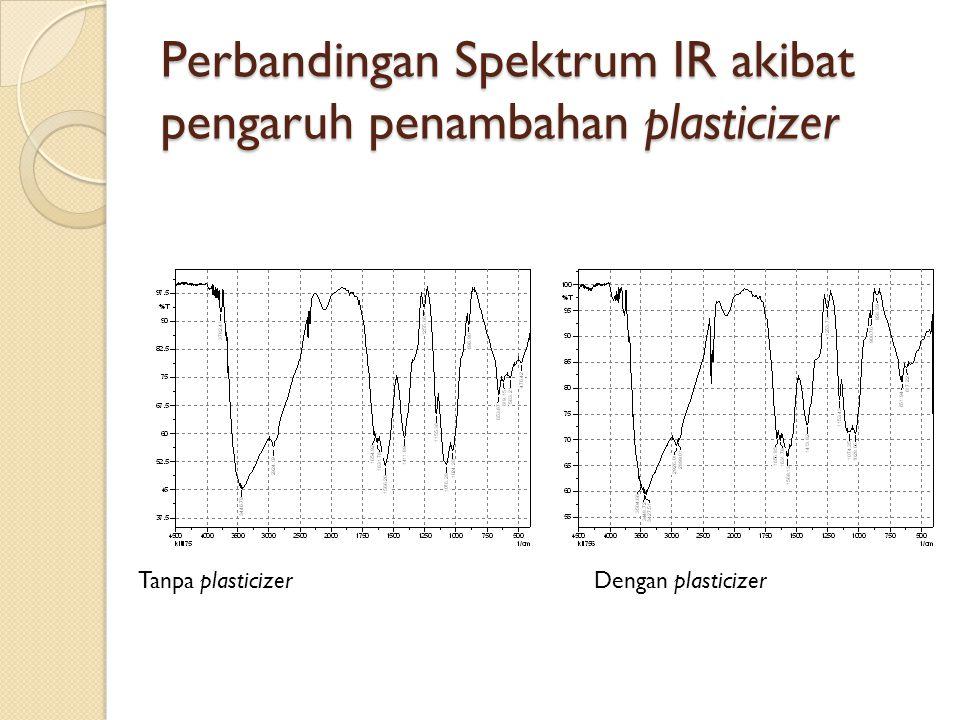 Perbandingan Spektrum IR akibat pengaruh penambahan plasticizer Tanpa plasticizerDengan plasticizer