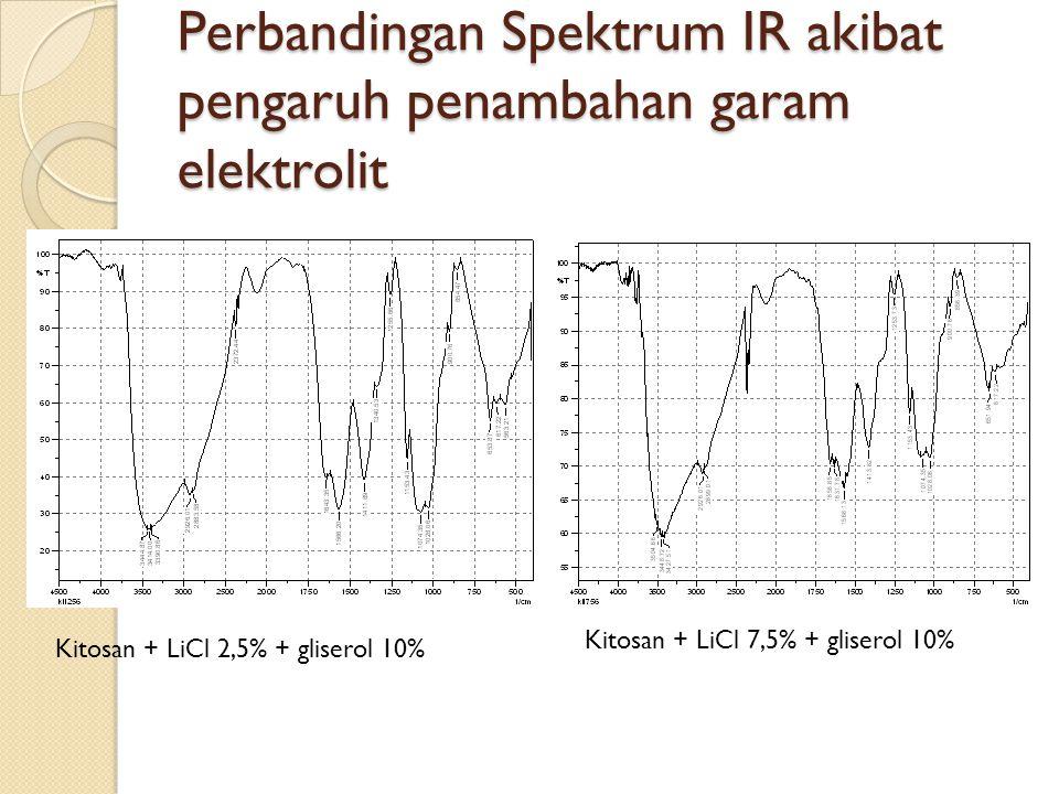 Perbandingan Spektrum IR akibat pengaruh penambahan garam elektrolit Kitosan + LiCl 2,5% + gliserol 10% Kitosan + LiCl 7,5% + gliserol 10%