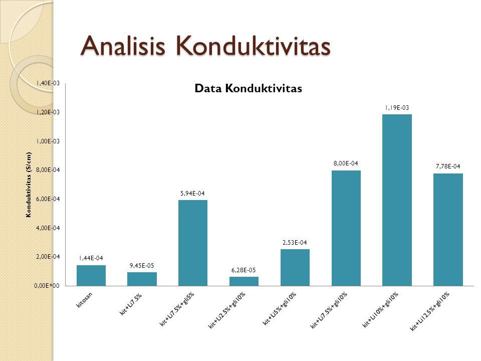 Analisis Konduktivitas