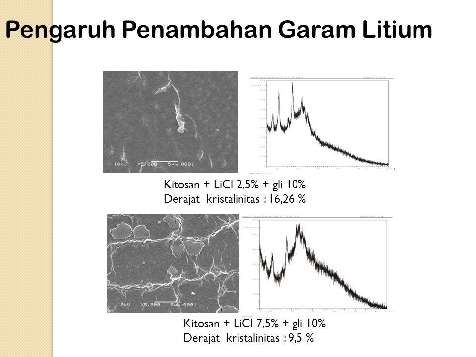 Kitosan + LiCl 2,5% + gli 10% Derajat kristalinitas : 16,26 % Kitosan + LiCl 7,5% + gli 10% Derajat kristalinitas : 9,5 % Pengaruh Penambahan Garam Litium
