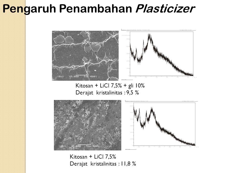 Kitosan + LiCl 7,5% + gli 10% Derajat kristalinitas : 9,5 % Kitosan + LiCl 7,5% Derajat kristalinitas : 11,8 % Pengaruh Penambahan Plasticizer