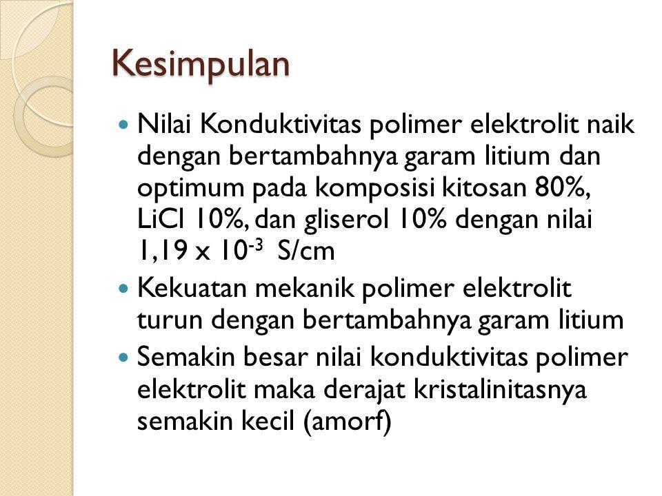 Kesimpulan Nilai Konduktivitas polimer elektrolit naik dengan bertambahnya garam litium dan optimum pada komposisi kitosan 80%, LiCl 10%, dan gliserol 10% dengan nilai 1,19 x 10 -3 S/cm Kekuatan mekanik polimer elektrolit turun dengan bertambahnya garam litium Semakin besar nilai konduktivitas polimer elektrolit maka derajat kristalinitasnya semakin kecil (amorf)
