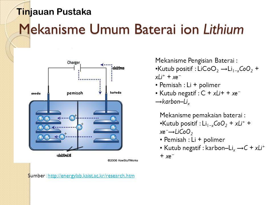 Mekanisme Umum Baterai ion Lithium Sumber : http://energylab.kaist.ac.kr/research.htm Mekanisme Pengisian Baterai : Kutub positif : LiCoO 2 → Li 1 − x CoO 2 + xLi + + xe − Pemisah : Li + polimer Kutub negatif : C + xLi+ + xe − → karbon–Li x Mekanisme pemakaian baterai : Kutub positif : Li 1 − x CoO 2 + xLi + + xe − → LiCoO 2 Pemisah : Li + polimer Kutub negatif : karbon–Li x → C + xLi + + xe − Tinjauan Pustaka