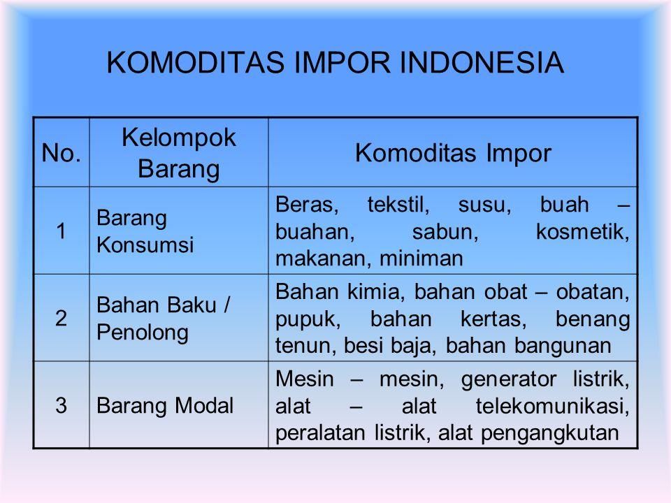 KOMODITAS EKSPOR INDONESIA No Sektor Usaha Komoditas Ekspor 1 Pertanian dan Kelautan Getah karet, udang, the, lada hitam, lada putih, rotan olahan, ko