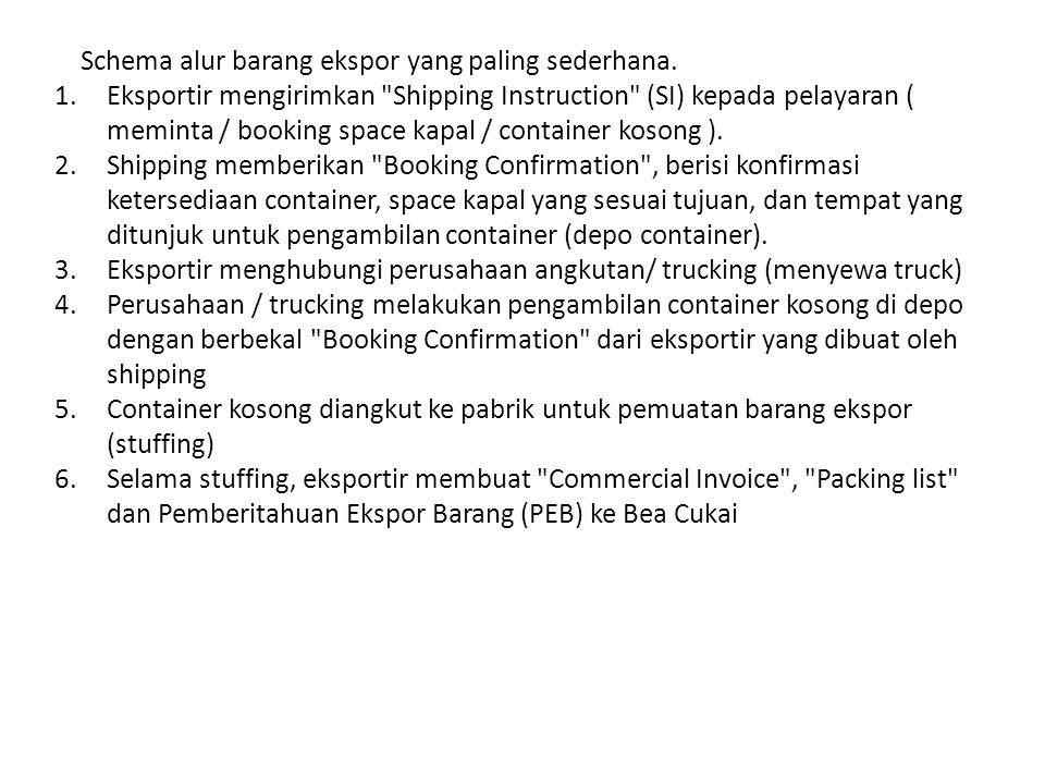 Schema alur barang ekspor yang paling sederhana.