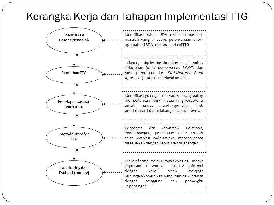 Pengalaman Implementasi TTG TTG di Wamena : Yogotak Hubuluk Motok Hanorogo Pengembangan TTG di Wilayah Poso Pasca konflik Pengembangan TTG di daerah perbatasan NTT- Timor Leste Pelita TTG di desa terpencil : Implementasi PLTMH di Enrekang Pengembangan TTG di daerah Pesisir Iptek di Daerah (IPTEKDA) LIPI untuk pengembangan UMKM Alih Teknologi Melalui Pelatihan-Pelatihan
