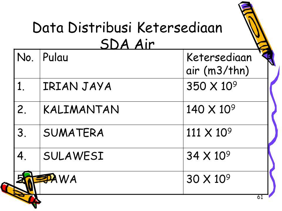 61 Data Distribusi Ketersediaan SDA Air No.PulauKetersediaan air (m3/thn) 1.IRIAN JAYA350 X 10 9 2.KALIMANTAN140 X 10 9 3.SUMATERA111 X 10 9 4.SULAWESI34 X 10 9 5.JAWA30 X 10 9