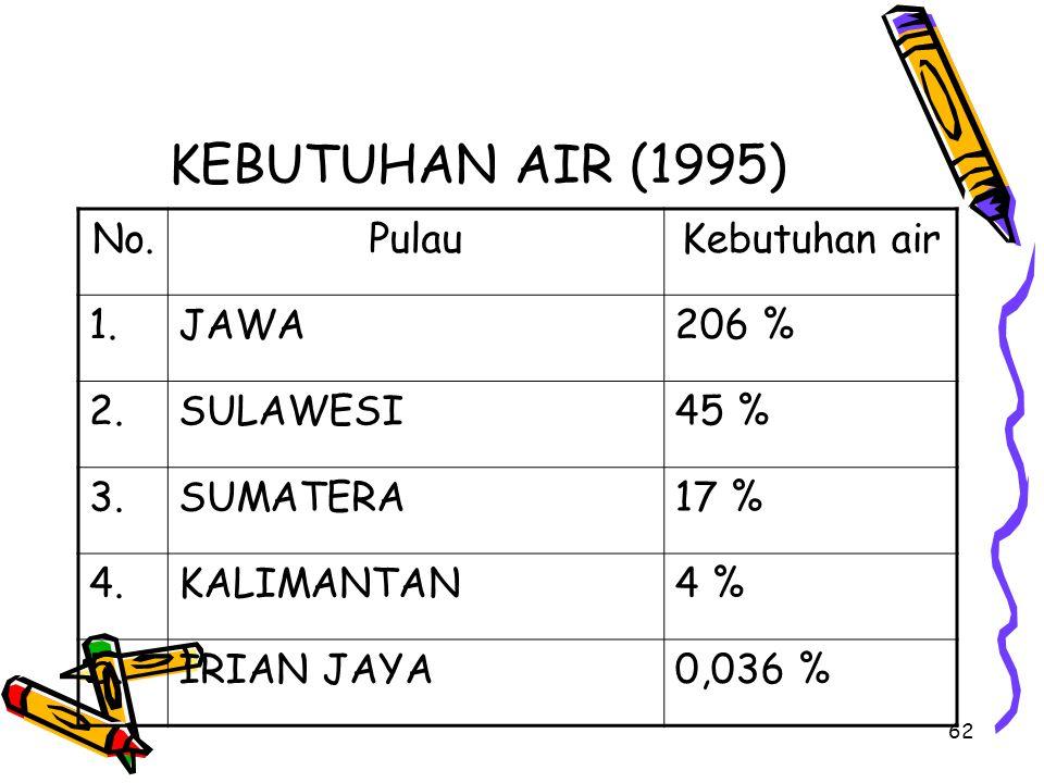 62 KEBUTUHAN AIR (1995) No.PulauKebutuhan air 1.JAWA206 % 2.SULAWESI45 % 3.SUMATERA17 % 4.KALIMANTAN4 % 5.IRIAN JAYA0,036 %
