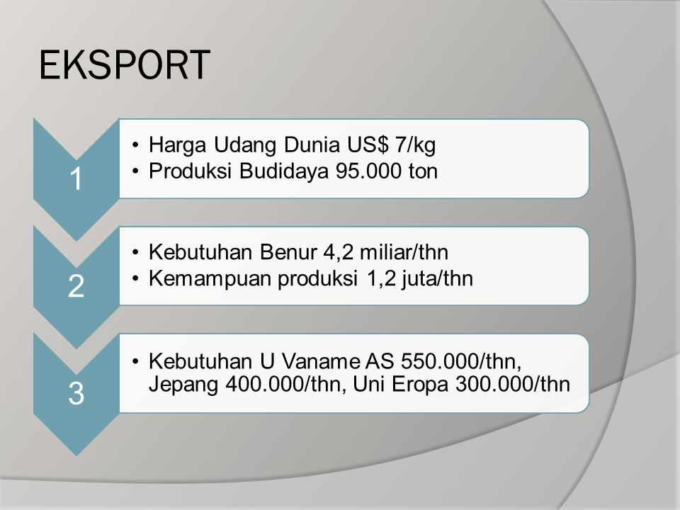 EKSPORT 1 Harga Udang Dunia US$ 7/kg Produksi Budidaya 95.000 ton 2 Kebutuhan Benur 4,2 miliar/thn Kemampuan produksi 1,2 juta/thn 3 Kebutuhan U Vanam