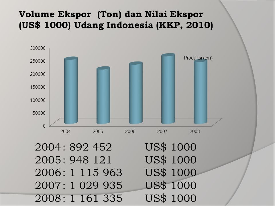 2004: 892 452 US$ 1000 2005: 948 121US$ 1000 2006: 1 115 963US$ 1000 2007: 1 029 935US$ 1000 2008: 1 161 335US$ 1000 Volume Ekspor (Ton) dan Nilai Eks