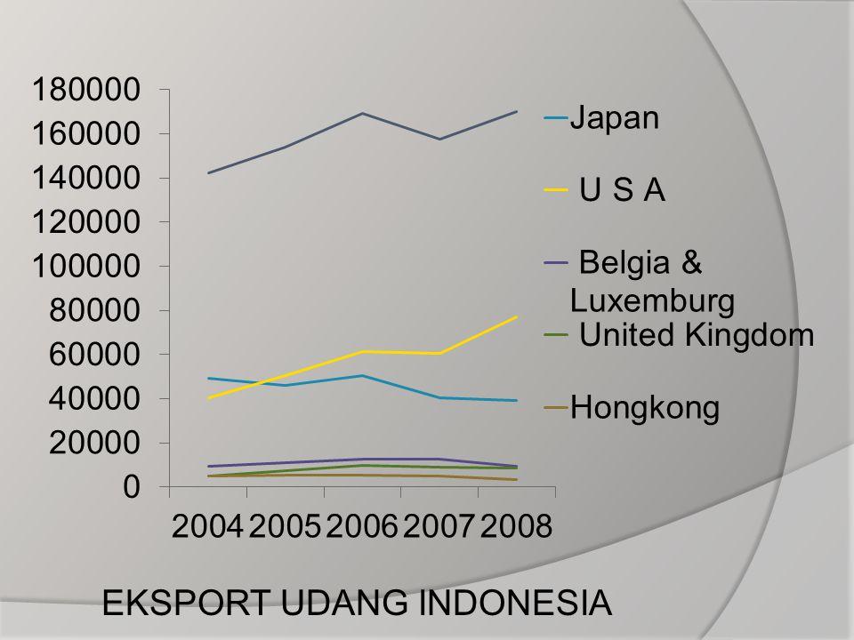 EKSPORT UDANG INDONESIA