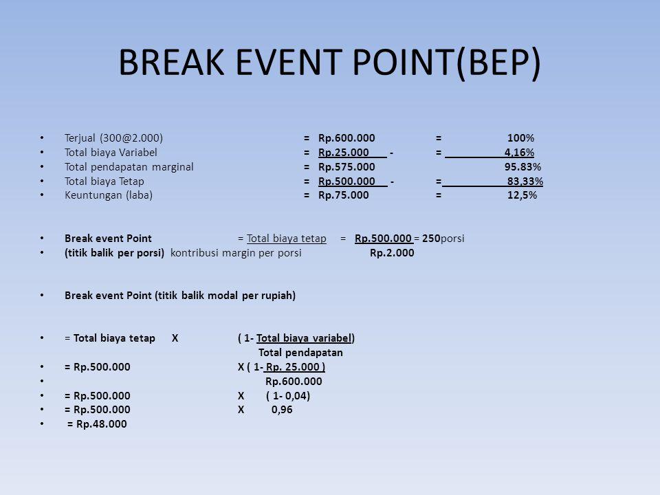 BREAK EVENT POINT(BEP) Terjual (300@2.000) = Rp.600.000= 100% Total biaya Variabel= Rp.25.000 -= 4,16% Total pendapatan marginal= Rp.575.000 95.83% To