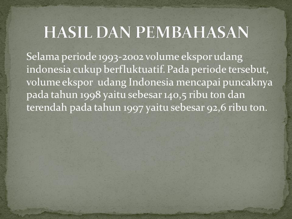 Selama periode 1993-2002 volume ekspor udang indonesia cukup berfluktuatif. Pada periode tersebut, volume ekspor udang Indonesia mencapai puncaknya pa