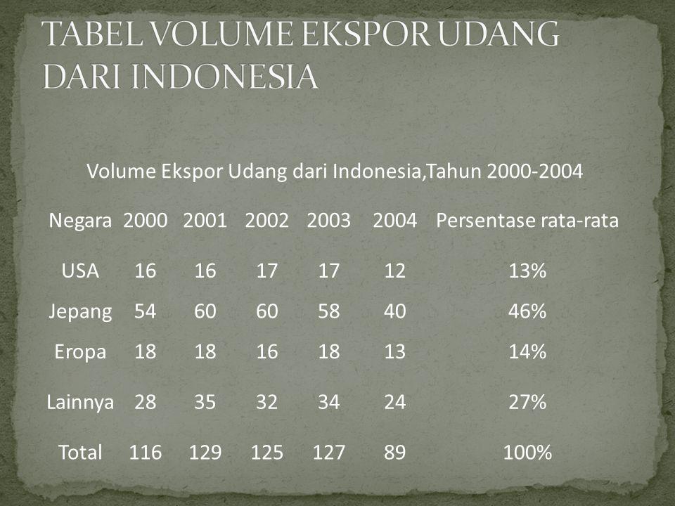 Volume Ekspor Udang dari Indonesia,Tahun 2000-2004 Negara20002001200220032004Persentase rata-rata USA16 17 1213% Jepang5460 584046% Eropa18 16181314% Lainnya283532342427% Total11612912512789100%