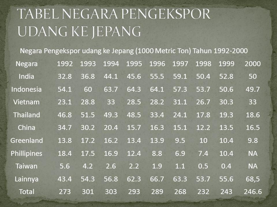 Negara Pengekspor udang ke Jepang (1000 Metric Ton) Tahun 1992-2000 Negara199219931994199519961997199819992000 India32.836.844.145.655.559.150.452.850