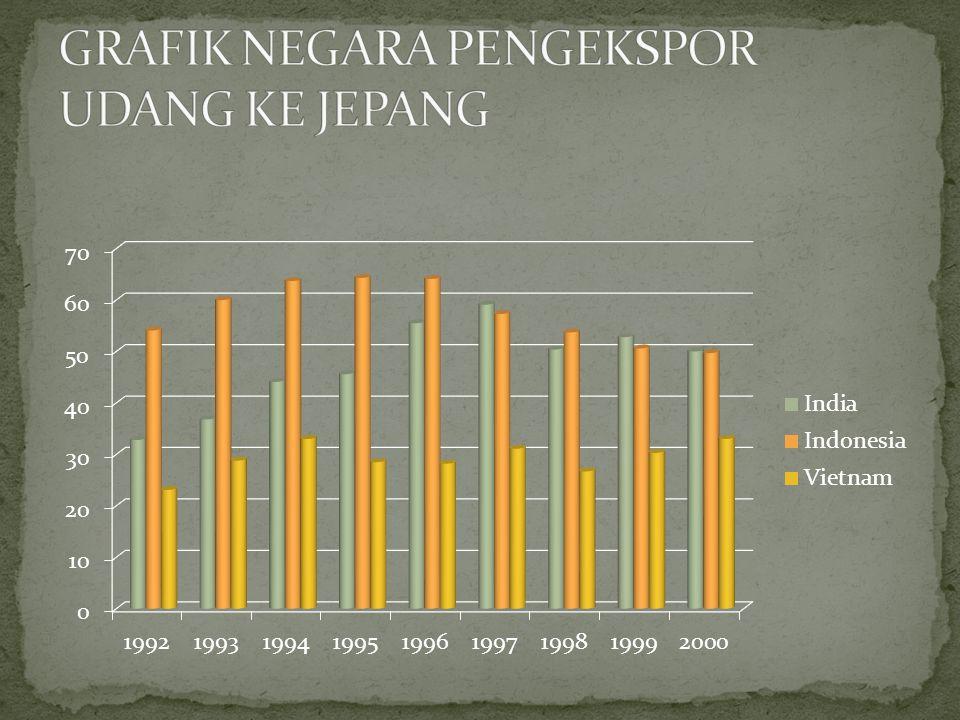 Dari tabel dan grafik ini menunjukkan bahwa nilai ekspor udang indonesia secara implisit lebih respon terhadap perubahan harga udang dunia.