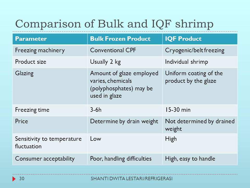 Comparison of Bulk and IQF shrimp SHANTI DWITA LESTARI/REFRIGERASI30 ParameterBulk Frozen ProductIQF Product Freezing machineryConventional CPFCryogen