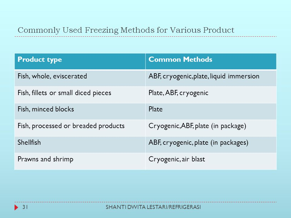 Commonly Used Freezing Methods for Various Product SHANTI DWITA LESTARI/REFRIGERASI31 Product typeCommon Methods Fish, whole, evisceratedABF, cryogeni