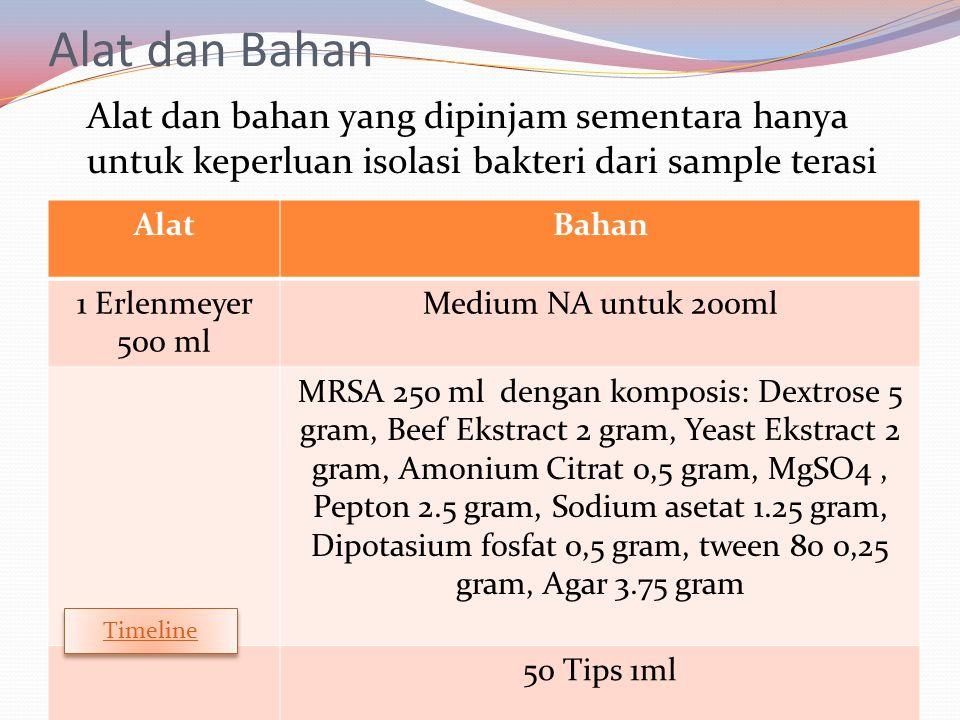 Alat dan Bahan Alat dan bahan yang dipinjam sementara hanya untuk keperluan isolasi bakteri dari sample terasi AlatBahan 1 Erlenmeyer 500 ml Medium NA untuk 200ml MRSA 250 ml dengan komposis: Dextrose 5 gram, Beef Ekstract 2 gram, Yeast Ekstract 2 gram, Amonium Citrat 0,5 gram, MgSO4, Pepton 2.5 gram, Sodium asetat 1.25 gram, Dipotasium fosfat 0,5 gram, tween 80 0,25 gram, Agar 3.75 gram 50 Tips 1ml Timeline