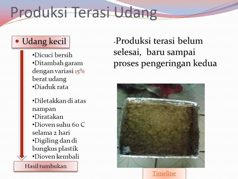 Produksi Terasi Udang Udang kecil Dicuci bersih Ditambah garam dengan variasi 15% berat udang Diaduk rata Diletakkan di atas nampan Diratakan Dioven s