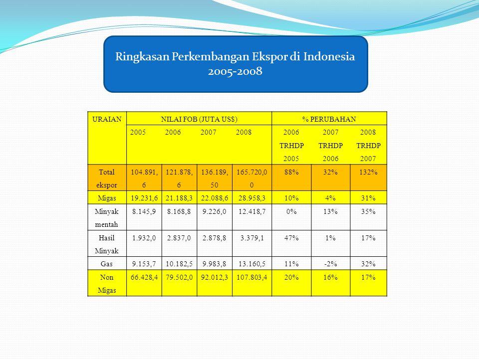 URAIANNILAI FOB (JUTA US$)% PERUBAHAN 2005200620072008200620072008 TRHDP 200520062007 Total ekspor 104.891, 6 121.878, 6 136.189, 50 165.720,0 0 88%32%132% Migas19.231,621.188,322.088,628.958,310%4%31% Minyak mentah 8.145,98.168,89.226,012.418,70%13%35% Hasil Minyak 1.932,02.837,02.878,83.379,147%1%17% Gas9.153,710.182,59.983,813.160,511%-2%32% Non Migas 66.428,479.502,092.012,3107.803,420%16%17% Ringkasan Perkembangan Ekspor di Indonesia 2005-2008