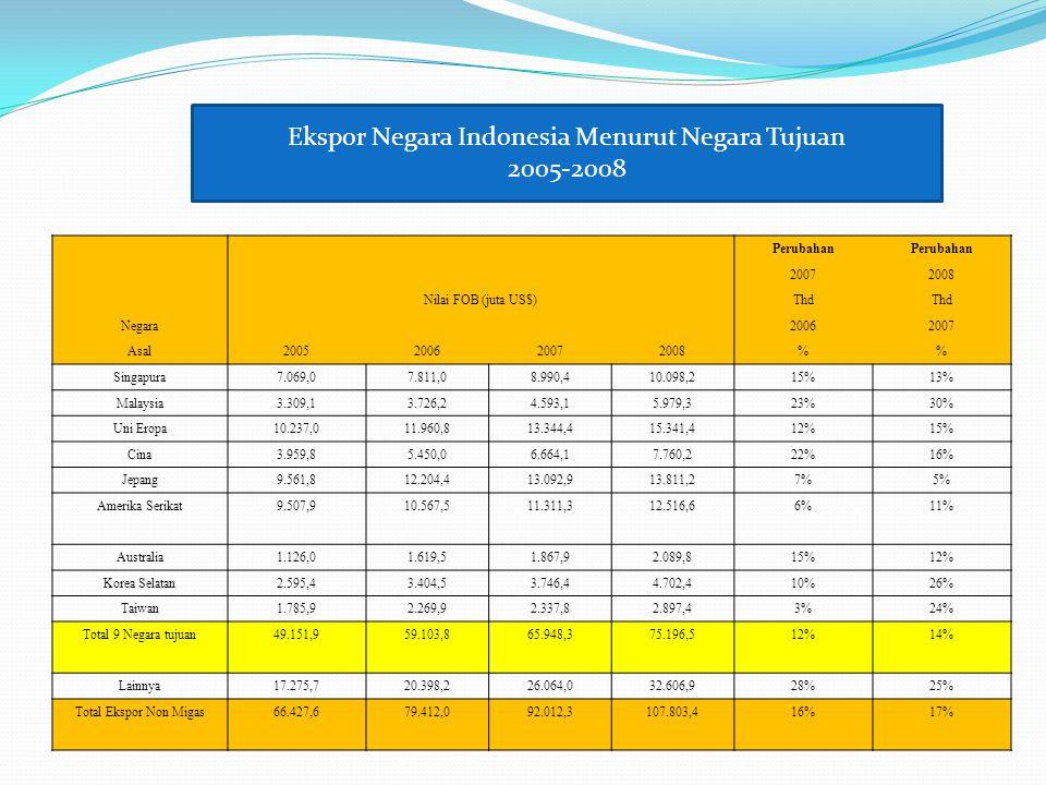 Perubahan 20072008 Nilai FOB (juta US$)Thd Negara20062007 Asal2005200620072008% Singapura7.069,07.811,08.990,410.098,215%13% Malaysia3.309,13.726,24.5