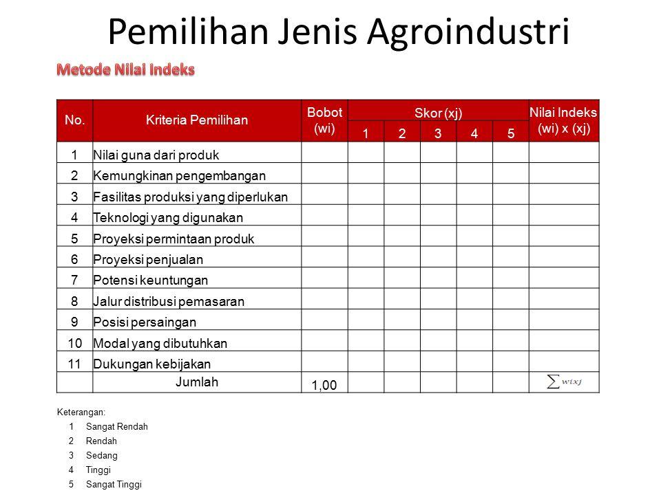 Pemilihan Jenis Agroindustri No.Kriteria Pemilihan Bobot (wi) Skor (xj)Nilai Indeks (wi) x (xj) 12345 1Nilai guna dari produk 2Kemungkinan pengembanga