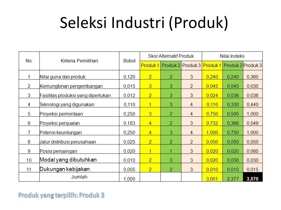 Seleksi Industri (Produk) No.Kriteria PemilihanBobot Skor Alternatif ProdukNilai Indeks Produk 1Produk 2Produk 3Produk 1Produk 2Produk 3 1Nilai guna d