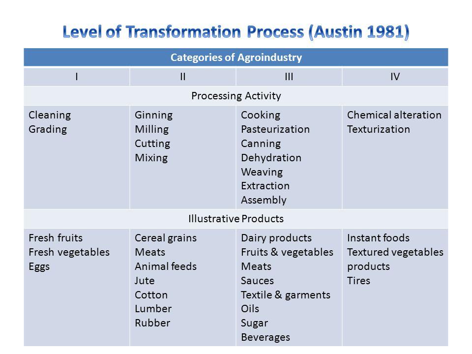 Agroindustri adalah industri yang unik dan kompleks, karena:  Produk pertanian bersifat mudah rusak (perishable)  Proses penanaman, pertumbuhan, dan pemanenen bergantung pada iklim dan musim (seasonal)  Hasil panen memiliki bentuk dan ukuran yang bervariasi (variable)  Produk pertanian bersifat kamba sehingga sulit ditangani (bulky) (Austin 1992; Brown 1994)