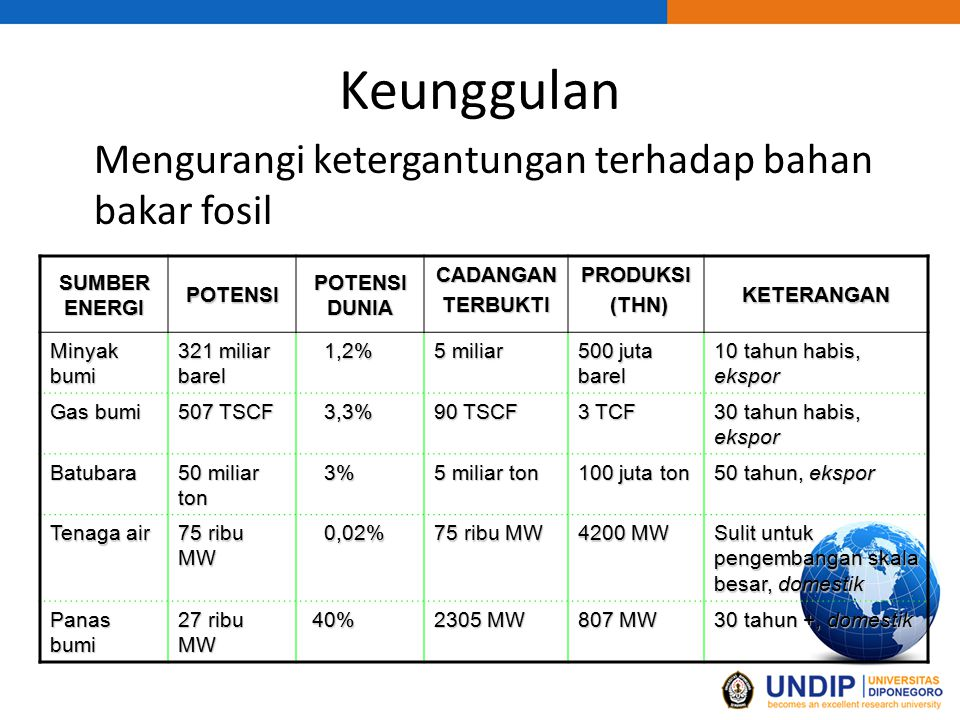 Keunggulan Mengurangi ketergantungan terhadap bahan bakar fosil SUMBER ENERGI POTENSI POTENSI DUNIA CADANGANTERBUKTI PRODUKSI (THN) (THN) KETERANGAN Minyak bumi 321 miliar barel 1,2% 1,2% 5 miliar 500 juta barel 10 tahun habis, ekspor Gas bumi 507 TSCF 3,3% 3,3% 90 TSCF 3 TCF 30 tahun habis, ekspor Batubara 50 miliar ton 3% 3% 5 miliar ton 100 juta ton 50 tahun, ekspor Tenaga air 75 ribu MW 0,02% 0,02% 75 ribu MW 4200 MW Sulit untuk pengembangan skala besar, domestik Panas bumi 27 ribu MW 40% 40% 2305 MW 807 MW 30 tahun +, domestik
