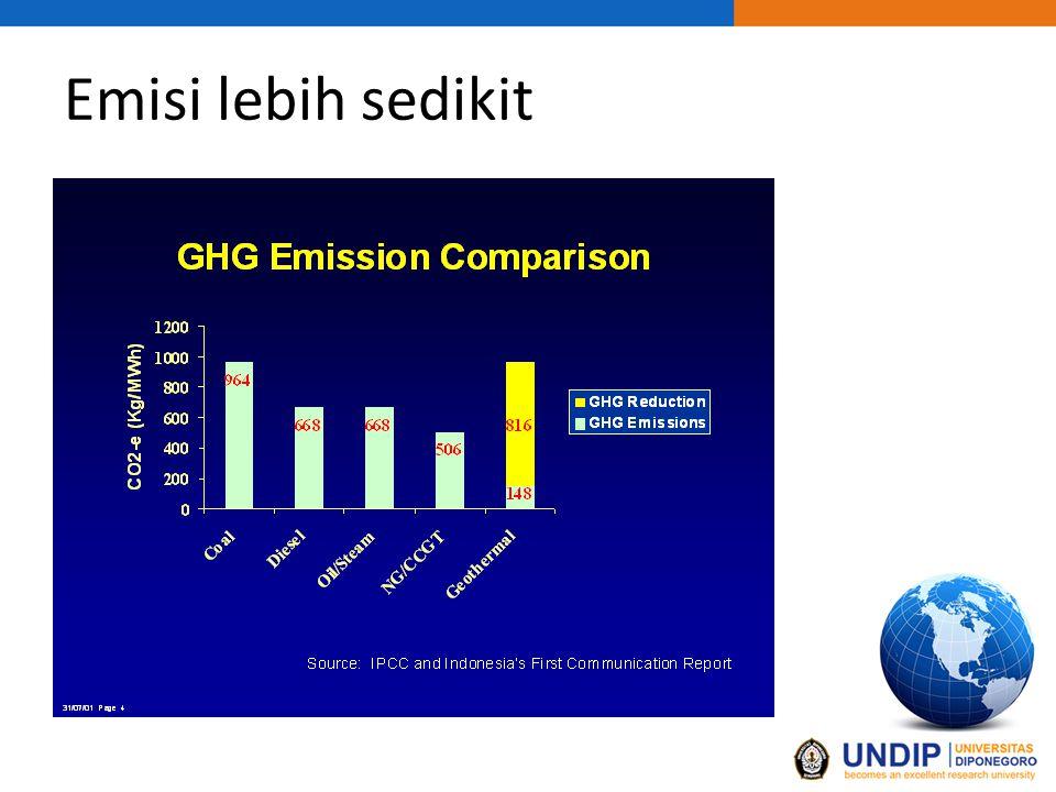 Emisi lebih sedikit