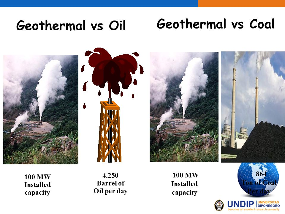 100 MW Installed capacity 4.250 Barrel of Oil per day 100 MW Installed capacity 864 Ton of Coal Per day Geothermal vs Coal Geothermal vs Oil