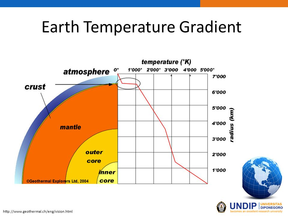 Earth Temperature Gradient http://www.geothermal.ch/eng/vision.html