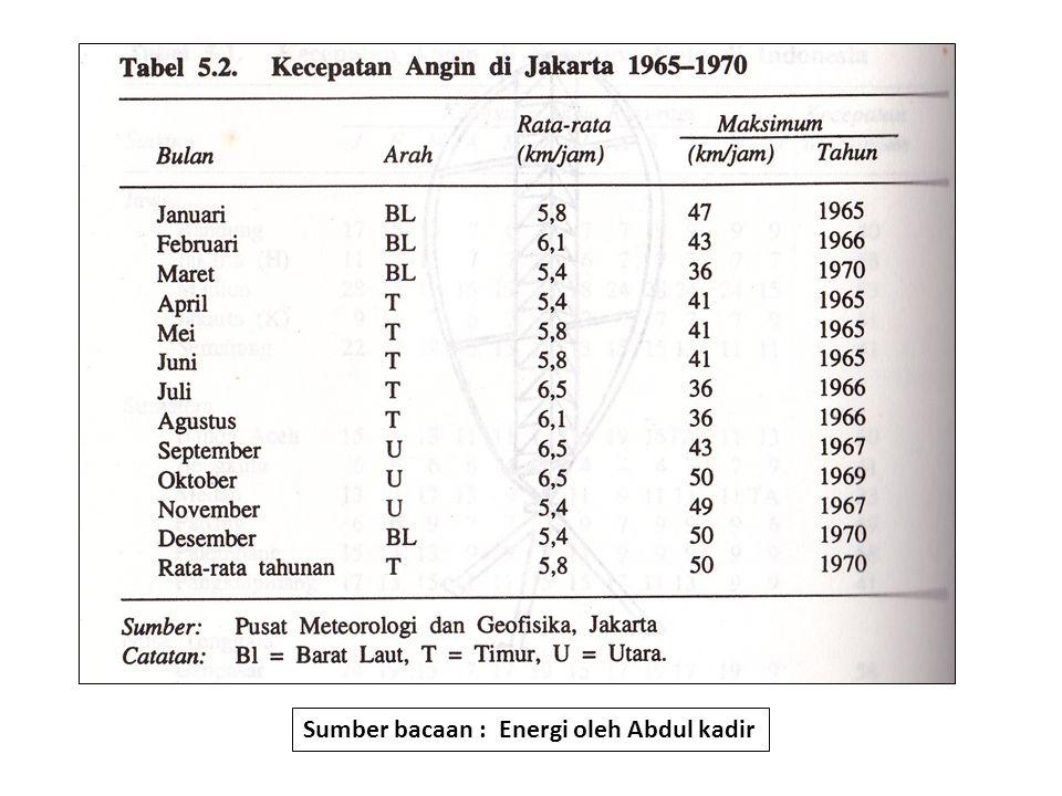 Sumber bacaan : Energi oleh Abdul kadir