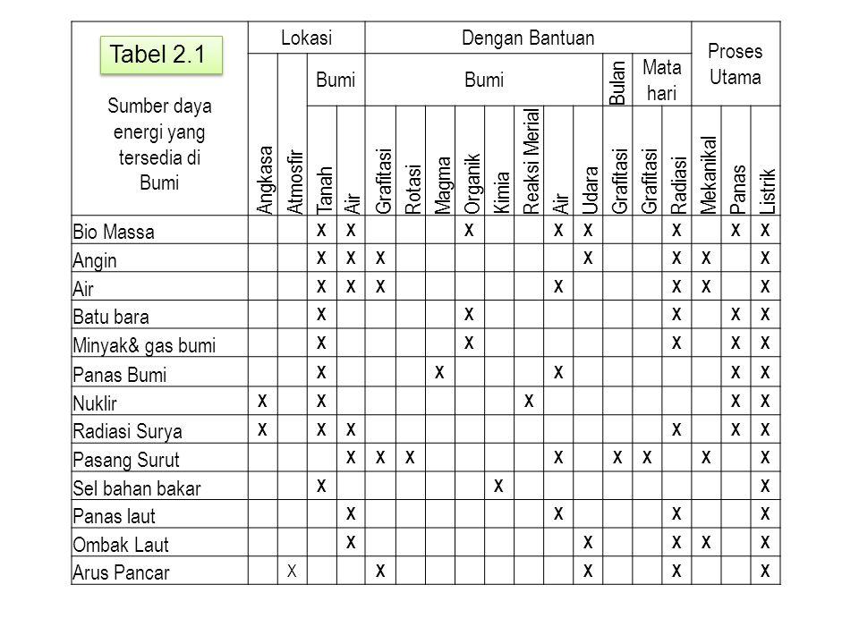 Sumber daya energi yang tersedia di Bumi LokasiDengan Bantuan Proses Utama Angkasa Atmosfir Bumi Bulan Mata hari Tanah Air Grafitasi Rotasi Magma Orga