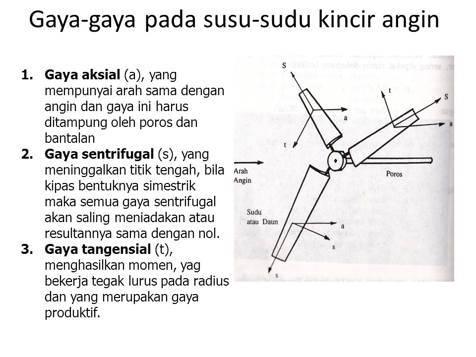 Gaya-gaya pada susu-sudu kincir angin 1.Gaya aksial (a), yang mempunyai arah sama dengan angin dan gaya ini harus ditampung oleh poros dan bantalan 2.