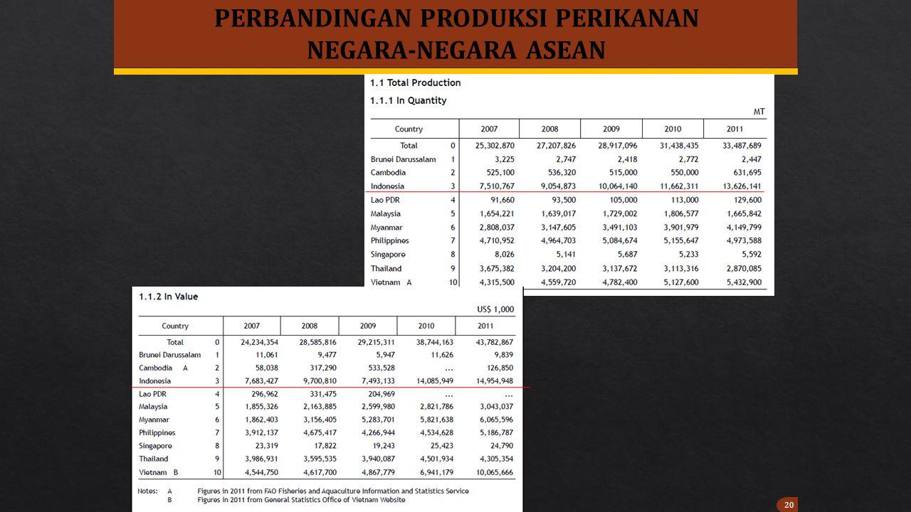 20 PERBANDINGAN PRODUKSI PERIKANAN NEGARA-NEGARA ASEAN