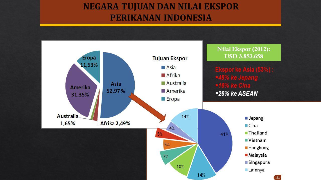 21 NEGARA TUJUAN DAN NILAI EKSPOR PERIKANAN INDONESIA Ekspor ke Asia (53%) :  48% ke Jepang  16% ke Cina  26% ke ASEAN Nilai Ekspor ( 2012) : USD 3